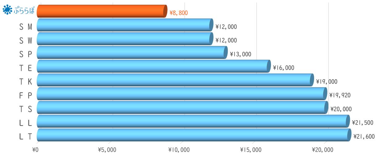 月額ご利用料金の比較